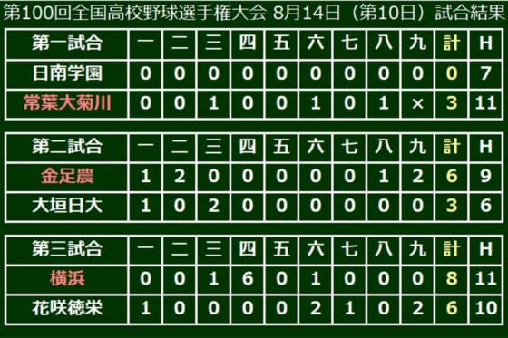 横浜が3回戦に進出