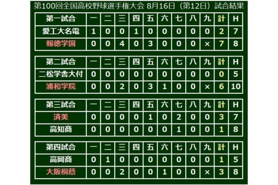 大会12日目に行われた3回戦・4試合の結果