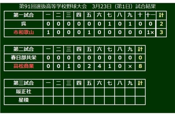 第2試合は高松商業が春日部共栄を完封で破る