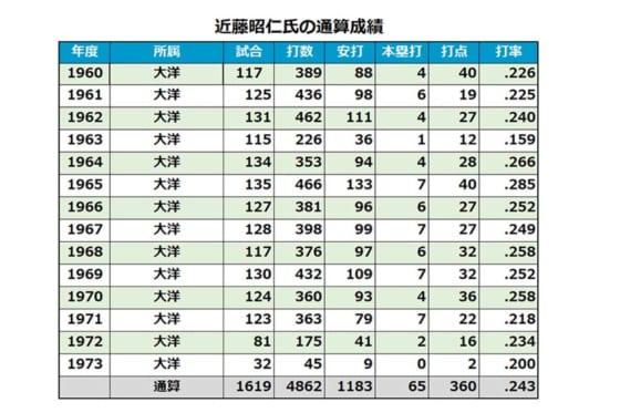 近藤昭仁氏の通算成績