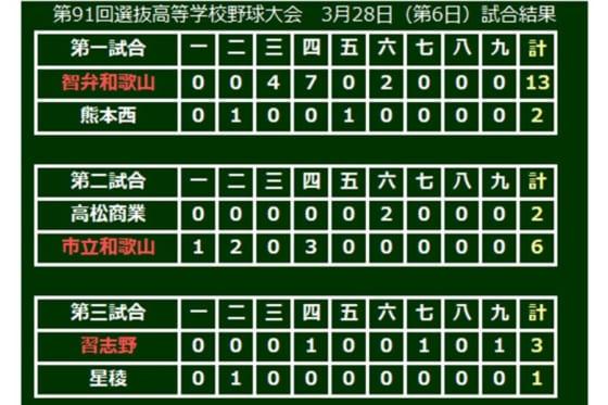 第91回選抜高等学校野球大会、大会6日目の結果