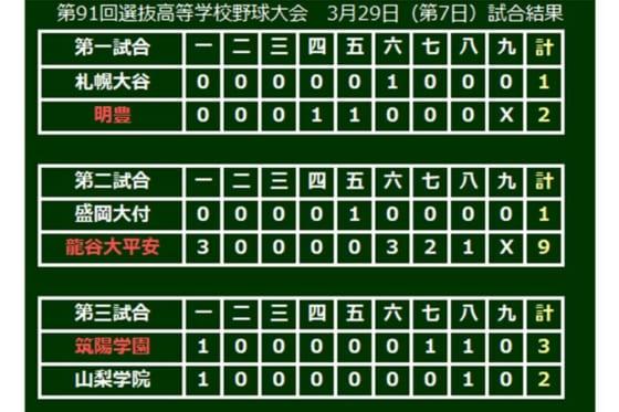 第91回選抜高等学校野球大会、大会7日目の結果