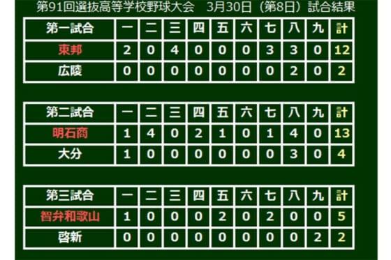 第91回選抜高等学校野球大会、大会8日目の結果