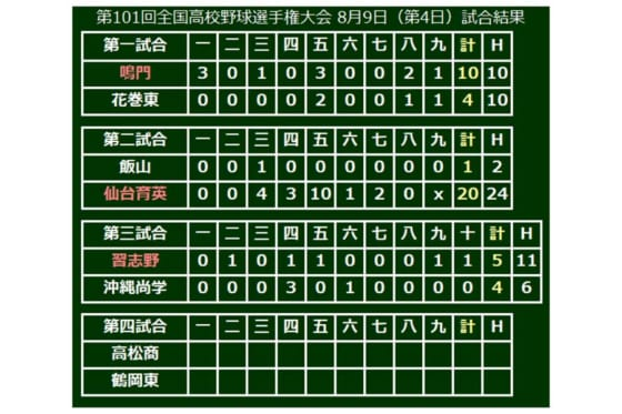 習志野(千葉)が5-4で勝利