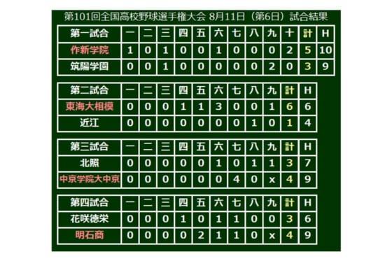 明石商(兵庫)が4-3で勝利