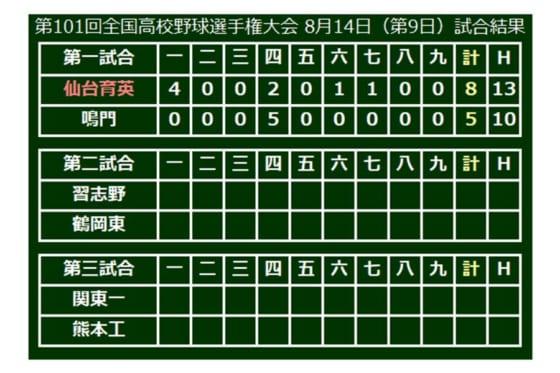 仙台育英(宮城)が8-5で勝利