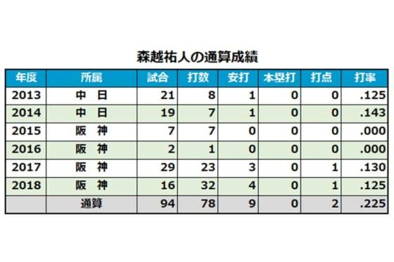阪神・森越祐人の通算成績
