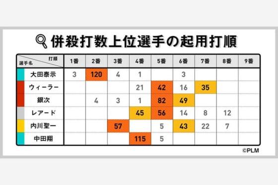 併殺打数上位選手の起用打順【写真:パーソル パ・リーグTV】