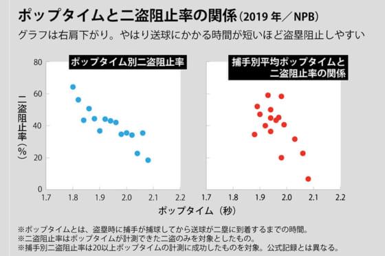 ポップタイムと二盗阻止率の関係(2019年/NPB)【画像:DELTA】