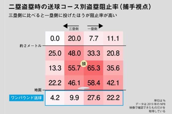 二盗盗塁時の送球コース別盗塁阻止率(捕手視点)【画像:DELTA】