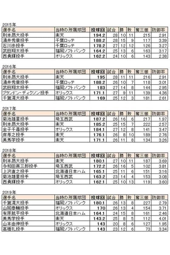 直近5年間のパ・リーグにおける投球回ランキング【表:パ・リーグ インサイト】