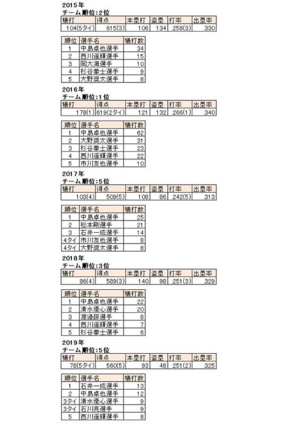 日本ハムの犠打数を含めた打撃成績