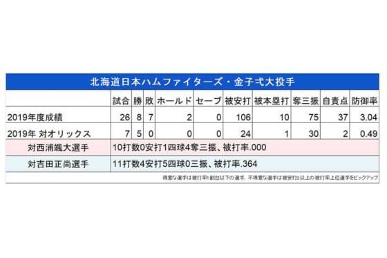 日本ハム・金子弌大とオリックス打線の対戦成績【画像:パーソル パ・リーグTV】