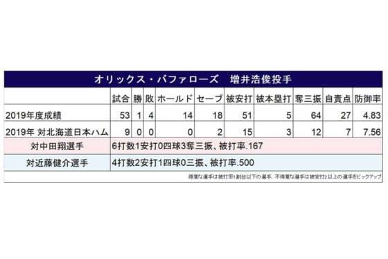 オリックス・増井浩俊と日本ハム打線の対戦成績【画像:パーソル パ・リーグTV】