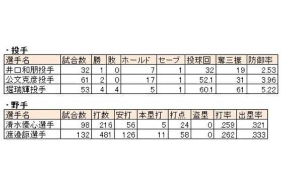 昨季飛躍した日本ハムの主な選手【画像:パーソル パ・リーグTV】