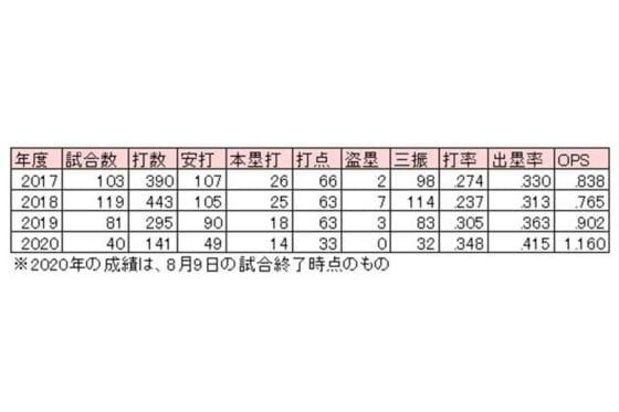 ステフェン・ロメロの年度別成績【表:パ・リーグ インサイト】