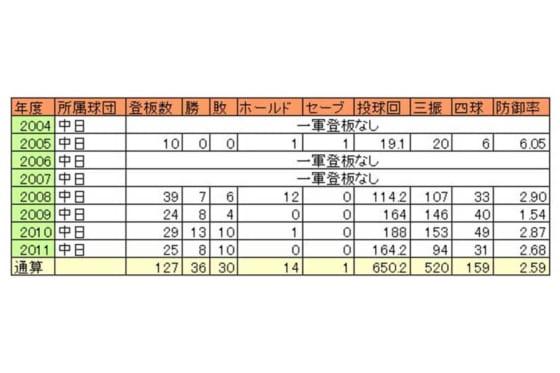 チェン・ウェインの日本での年度別成績【表:パ・リーグ インサイト】