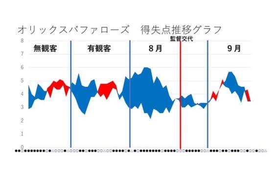 オリックスの得失点推移【図表:鳥越規央】