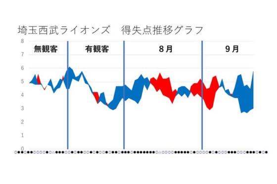 西武の得失点推移【図表:鳥越規央】
