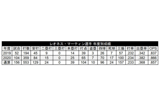 レオネス・マーティンのロッテでの年度別成績【画像:(C)パ・リーグ インサイト】