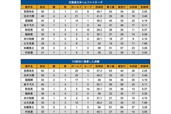143試合に換算した日本ハムの主なリリーフ投手の成績【写真:PLM】