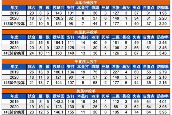 2019年と2020年に規定投球回到達した投手4人の成績【画像:(C)パ・リーグ インサイト】