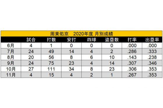 ソフトバンク・周東佑京の月別成績