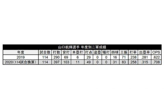2020年の2軍成績を前年と同じ114試合に換算【表:PLM】