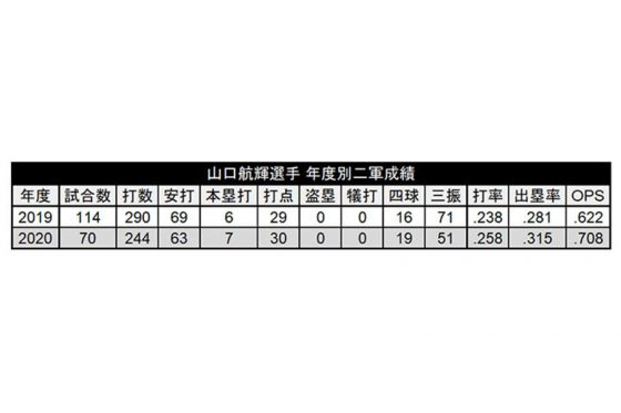 2軍での年度別成績【表:PLM】