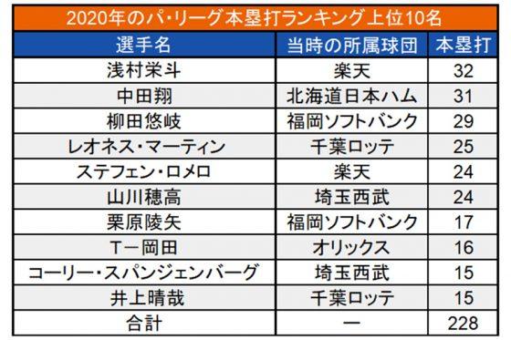 2020年のパ本塁打数ランキング【画像:(C)パ・リーグ インサイト】