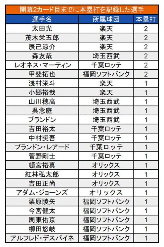 開幕2カード目までに本塁打を記録した選手【画像:(C)パ・リーグ インサイト】