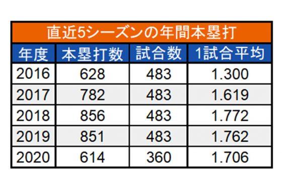 直近5シーズンの年間本塁打【画像:(C)パ・リーグ インサイト】