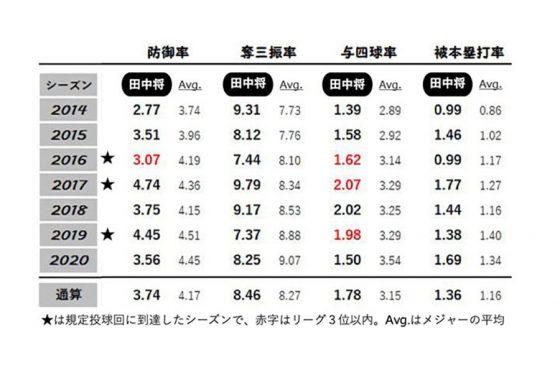 田中将大の年度別指標【表:PLM】