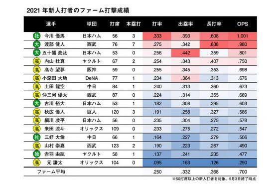 2021年新人打者のファーム打撃成績【画像提供:DELTA】