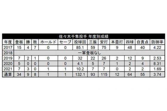 ロッテ・佐々木千隼の年度別成績【画像:パーソル パ・リーグTV】