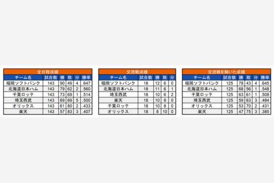 2015年の各チームの成績【画像:(C)パ・リーグ インサイト】