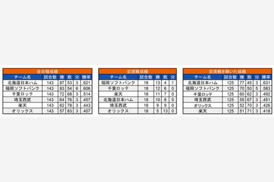 2016年の各チームの成績【画像:(C)パ・リーグ インサイト】
