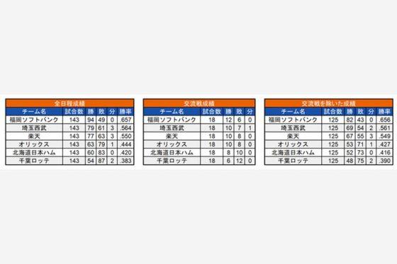 2017年の各チームの成績【画像:(C)パ・リーグ インサイト】