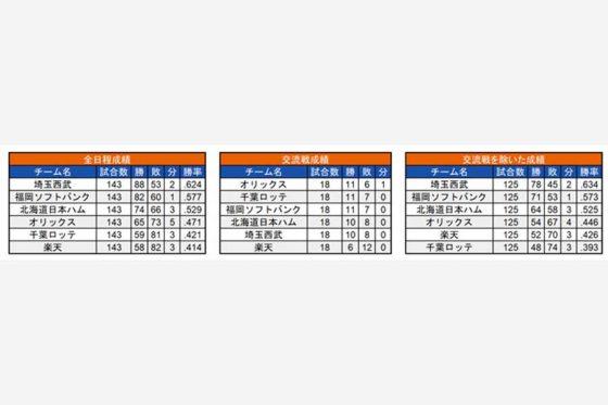 2018年の各チームの成績【画像:(C)パ・リーグ インサイト】