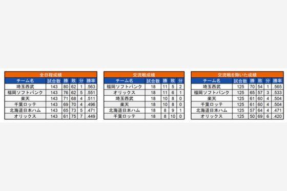 2019年の各チームの成績【画像:(C)パ・リーグ インサイト】