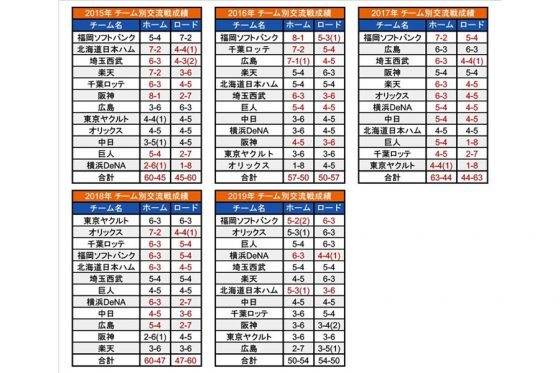 2015年から2019年の交流戦における各チームの成績【画像:パ・リーグ インサイト】