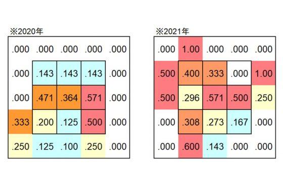 2020年と2021年シーズンにおけるコース別打率【表:PLM】