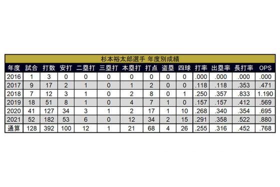 杉本の年度別成績【表:PLM】