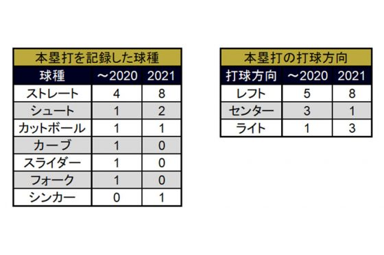 これまで本塁打を記録した球種と、本塁打の打球方向【表:PLM】