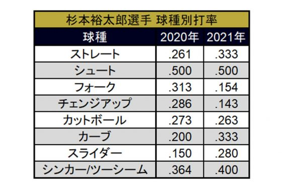 2020年と2021年シーズンにおける球種別打率【表:PLM】