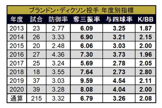 ブランドン・ディクソンの年度別投球指標【画像:(C)パ・リーグ インサイト】