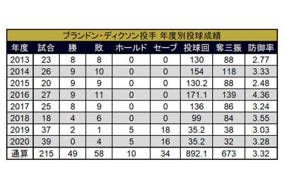 ブランドン・ディクソンの年度別投球成績【画像:(C)パ・リーグ インサイト】