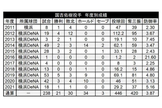 国吉佑樹の年度別成績【画像:(C)パ・リーグ インサイト】