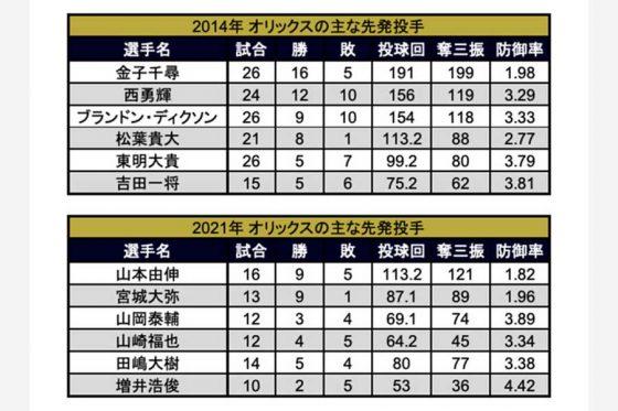 2014年と2021年の主な先発投手の成績【画像:パ・リーグ インサイト】