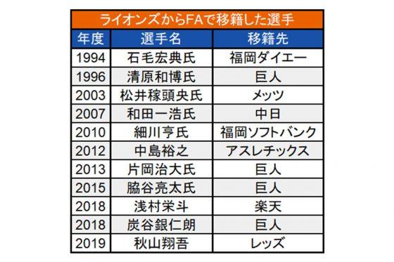 ライオンズからFAで移籍した選手【表:PLM】